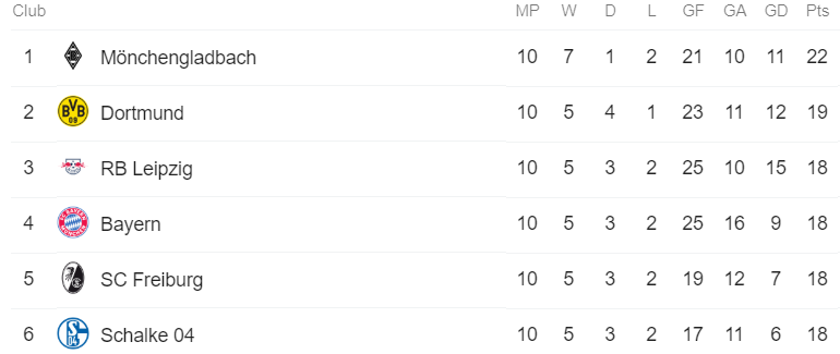 Bundesliga - table
